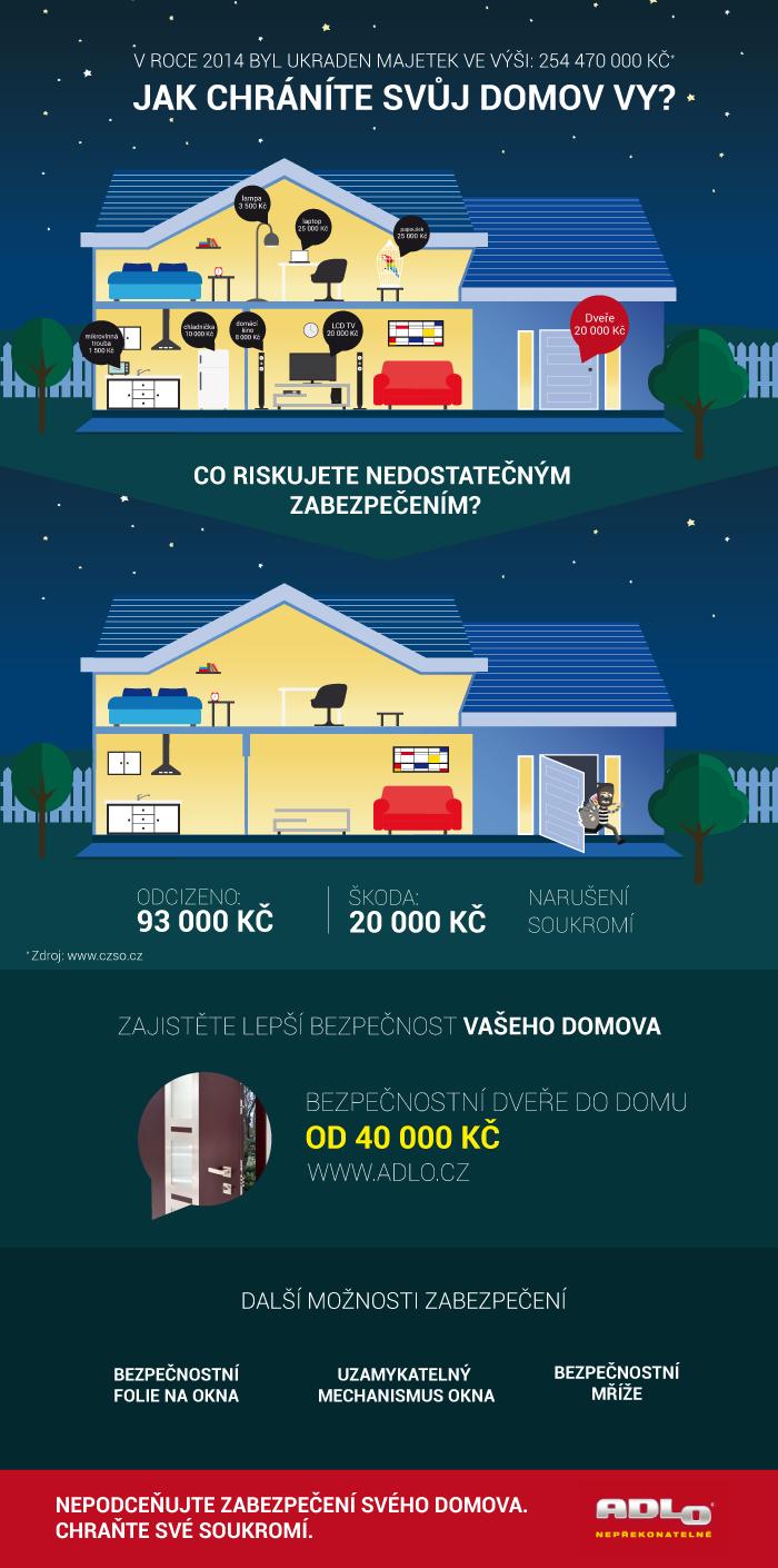 Vyplatí se zabezpečení rodinného domu? zdroj: adlo.cz